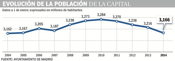 Evolución del padrón de Madrid capital