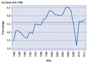 Recaudación anual por IVA en relación al PIB.