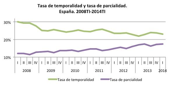 Gráfico con la evolución de las tasas de temporalidad y parcialidad en España (Fuente: <a href=