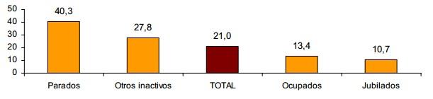 Tasa de riesgo de pobreza por relación con la actividad (Fuente: INE).