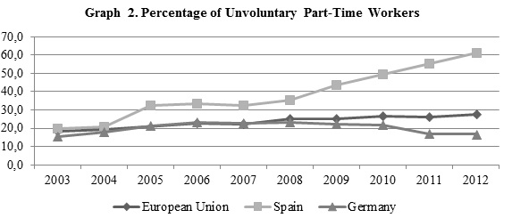Tasa de involuntariedad en el trabajo a tiempo parcial (Fuente: López, De le Court y Canalda).