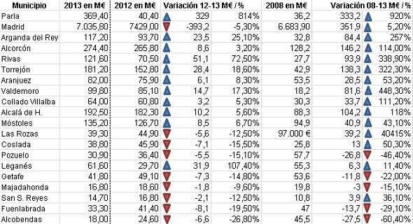 Gráfico deuda viva municipios Madrid
