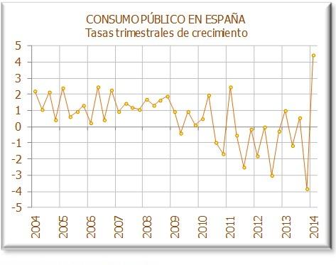 Evolución del consumo público en España (Fuente: Instituto Flores de Lemus).
