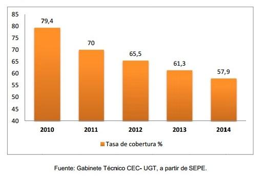 Evolución de la tasa de cobertura de las prestaciones por desempleo (Fuente: UGT).
