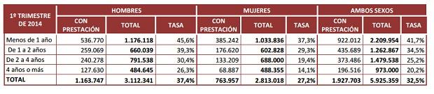 Tasa de protección de los parados del primer trimestre de 2014 (Fuente: Fundación 1º de Mayo).