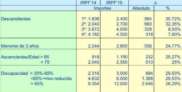 Cuadro de ayudas reforma fiscal 2014.