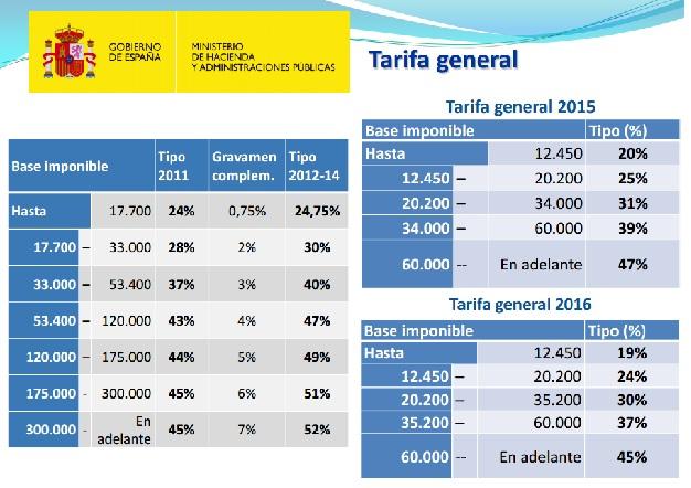 Nuevas tarifas generales del IRPF (Fuente: Ministerio de Hacienda).