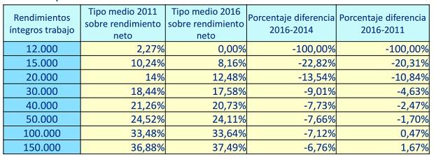 Tipos medios comparados 2011-2016 (Fuente: Ministerio de Hacienda).