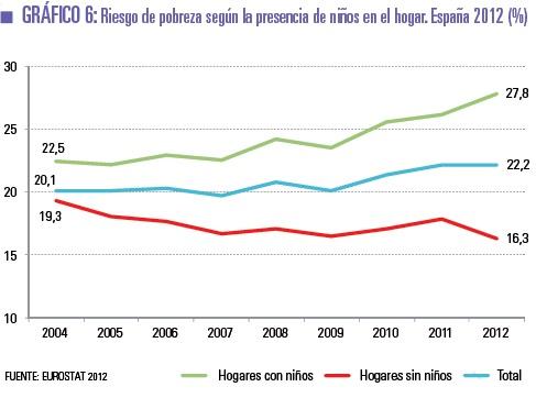 Unicef denuncia que el riesgo de pobreza en España es mucho mayor en los hogares con niños