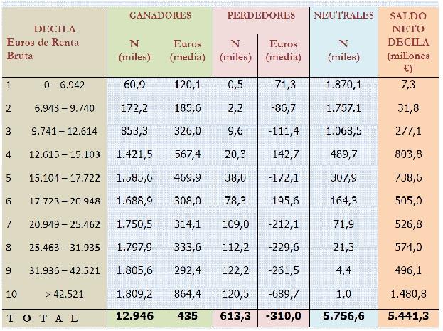 Ganadores y perdedores de la reforma fiscal por deciles de renta (Fuente: Funcas).
