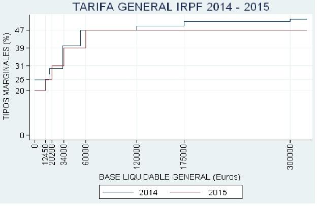 Tarifas generales del IRPF 2014-2015 (Fuente: Funcas).