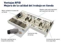 Inditex implanta la tecnología RFID en sus tiendas y coloca 'chips' en las prendas para mejorar su gestión
