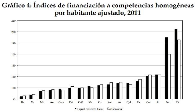 Índices de financiación por CC AA (Fuente: Ministerio de Hacienda).