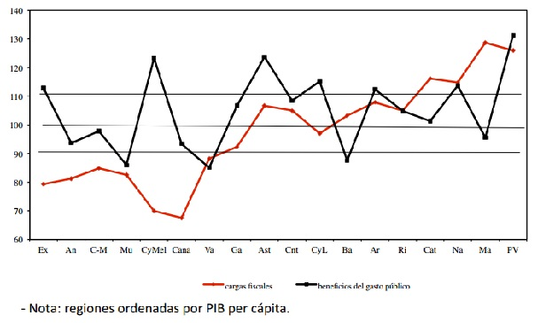 Índices agregados de cargas fiscales y beneficios del gasto público por cápita (Fuente: Ministerio de Hacienda).