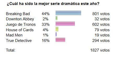 Resultados de la encuesta Mejor Serie dramática de los Emmy.