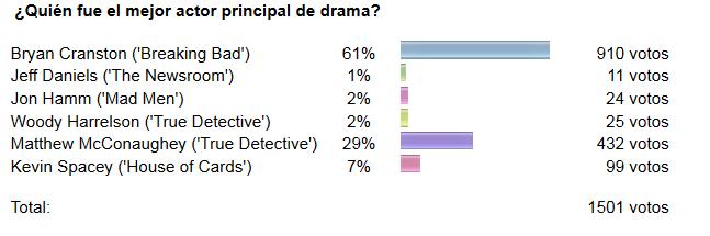 Resultados de la encuesta al mejor Actor Dramático de los Emmy.