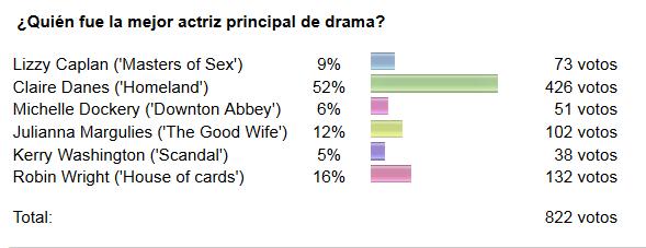 Resultados de la encuesta de la Mejor actriz dramática de los Emmy.