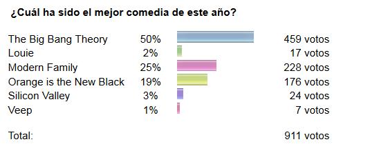 Resultados encuesta Mejor Serie de comedia de los Emmy.