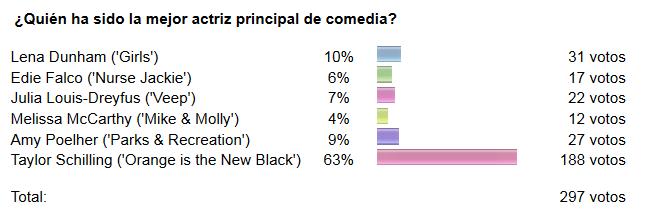 Resultados de la encuesta Mejor actriz comedia de los Emmy.