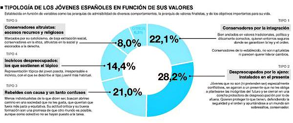 Estudio jóvenes españoles