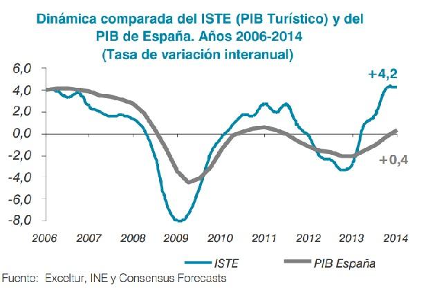 Comparativa del PIB turístico frente al PIB general (Fuente: Exceltur).