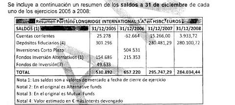 Parte del informe de la ONIF que analiza el saldo de la cuenta que la empresa panameña LongRidge International abrió en Suiza. Esta cuenta está a nombre de Elena Villarroya, exmujer del exalcalde de Boadilla Arturo González Panero.