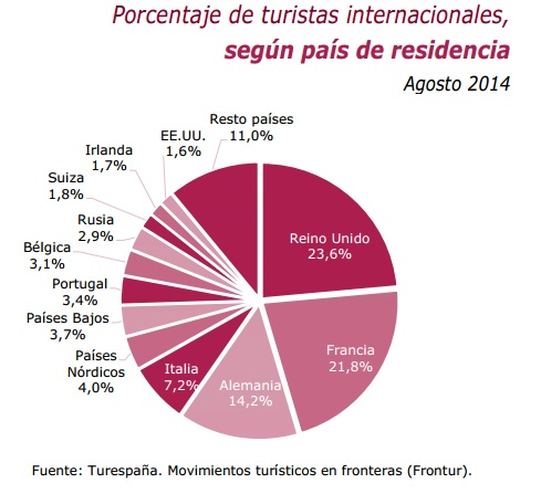 Turistas extranjeros que visitan España, en porcentaje por países de procedencia (Fuente: Frontur).