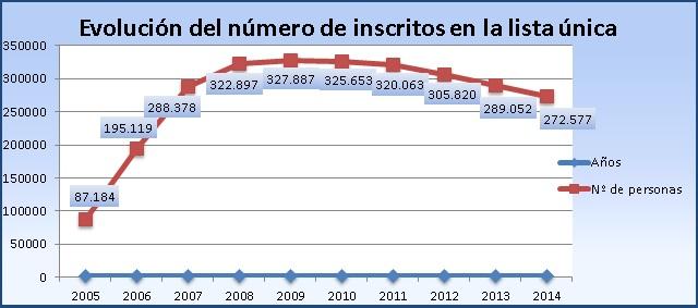 Evolución registrados en la lista unica de vivienda de Madrid