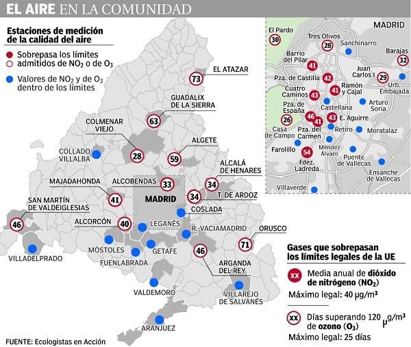 Contaminación del aire en Madrid