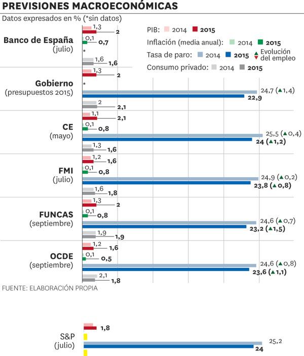 <p>Gráfico previsiones macroeconómicas 2014</p>