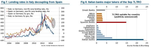 Tipos de interés de la banca italiana frente a la banca española (Fuente: Nordea).