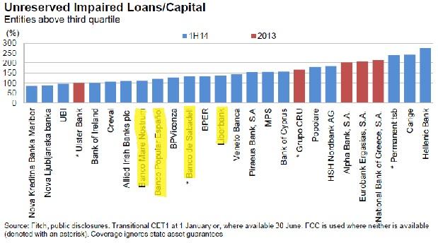Bancos europeos más débiles de cara a los test de estrés del Banco Central Europeo (Fuente: Fitch).