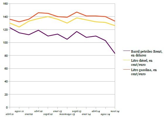 f319bbc3b0cb Precio del petróleo Brent vs precio de carburantes en España (Fuente   Adicae).