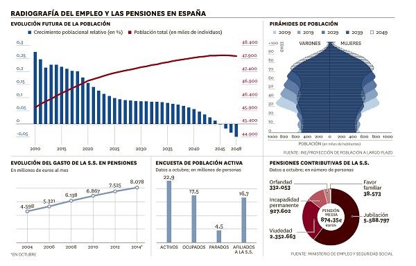 <p>Radiografía del empleo y las pensiones de España</p>