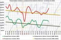 La temperatura en la ciudad de Valencia este mes de noviembre es 1,3 grados superior a la normal