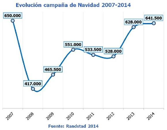 Evolución de las contrataciones en campañas de Navidad 2007-2014 (Fuente: Randstad).