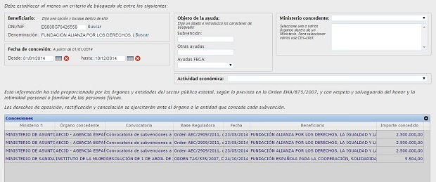 Subvenciones percibidas por la fundación Alianza por la Solidaridad (Fuente: Gobierno de España).