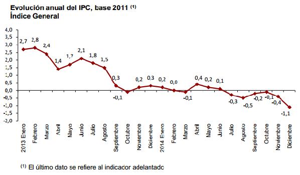 IPC adelantado de diciembre de 2014 (Fuente: INE).