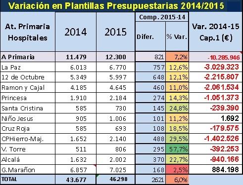 Plantillas de los hospitales de Madrid 2014-2015