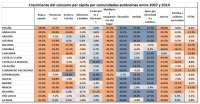 El gasto per cápita en Asturias cayó la mitad (3,6%) durante la crisis que el conjunto de España, 8,6%