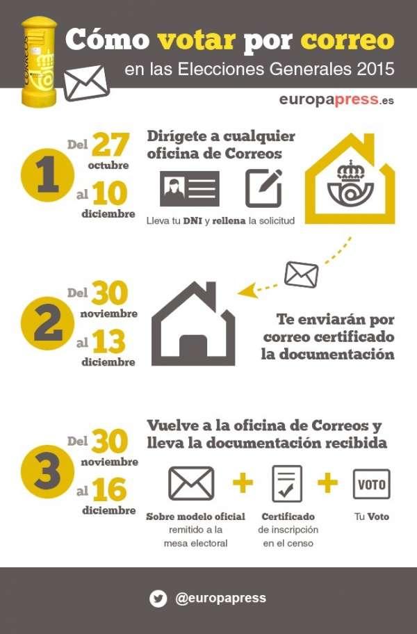 Elecciones generales 20 12 2015 p gina 4 for Oficina del censo electoral