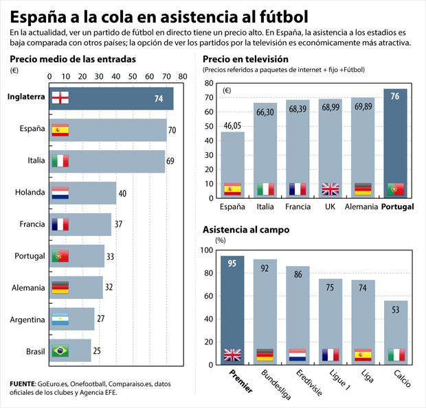 Precio de las entradas al fútbol y asistencia a los estadios (Fuente: http://cdn.20m.es/img/2016/02/17/2110996.jpg?v=20160217064340)