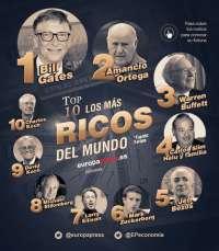 Bill Gates repite en 2016 como el más rico del mundo y Amancio Ortega sube al segundo puesto, según la lista 'Forbes'