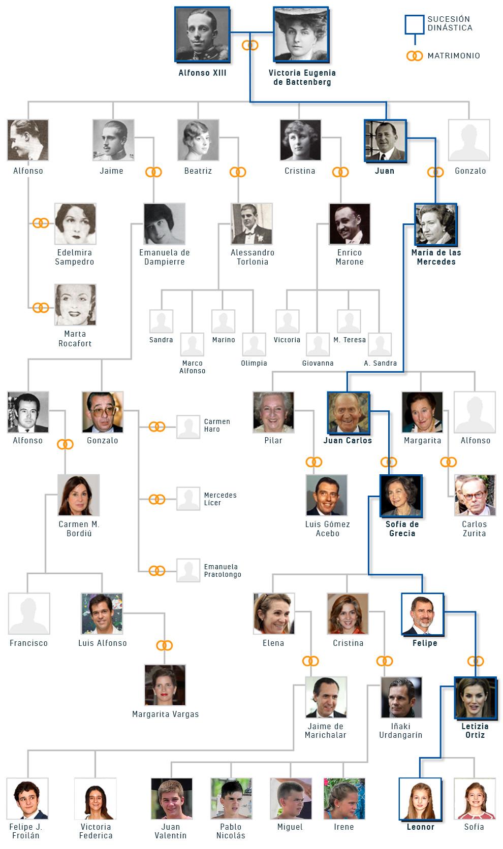 Árbol genealógico del Rey Felipe VI con motivo del 50 cumpleaños del monarca.