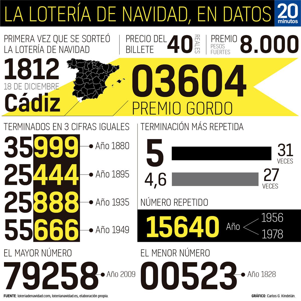 Datos de la Lotería de Navidad.