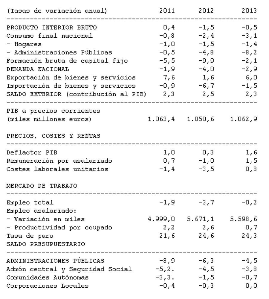 Los Presupuestos De 2013  Al Detalle  Se Recortan En Un 6 3% Las