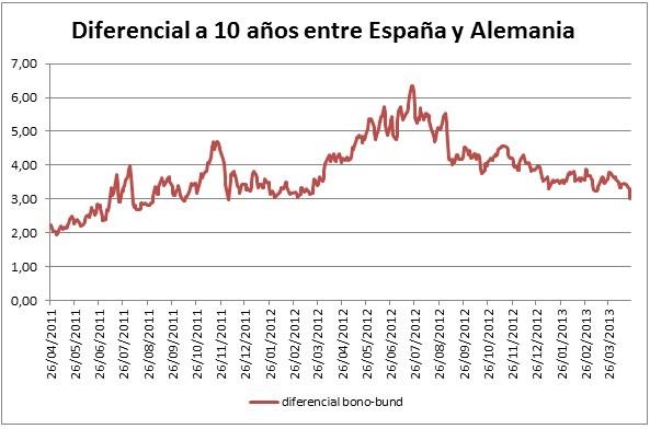 Diferencial a 10 años entre España y Alemania