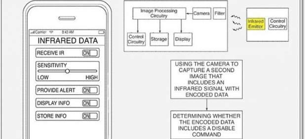 Apple patenta un sistema de censura que bloquea la cámara del iPhone en las salas de cine