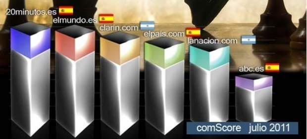 20minutos.es, diario en castellano líder