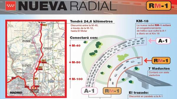 Gráfico del proyecto de la Radial 1 de Madrid.
